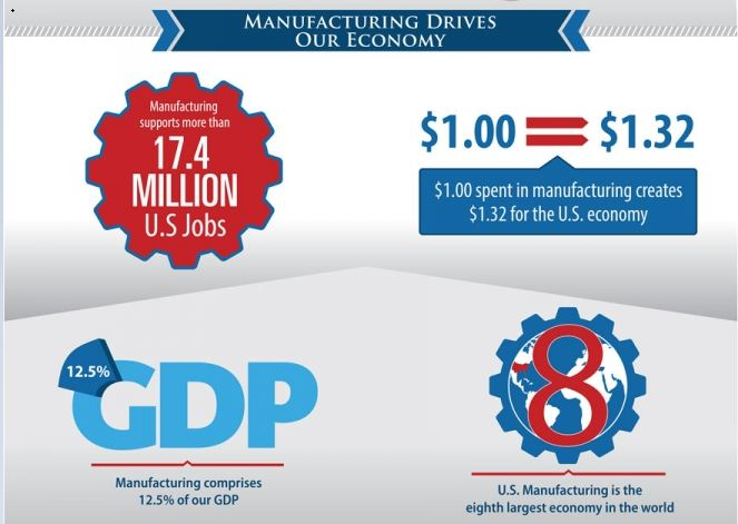 Commerce Mfg Infographic