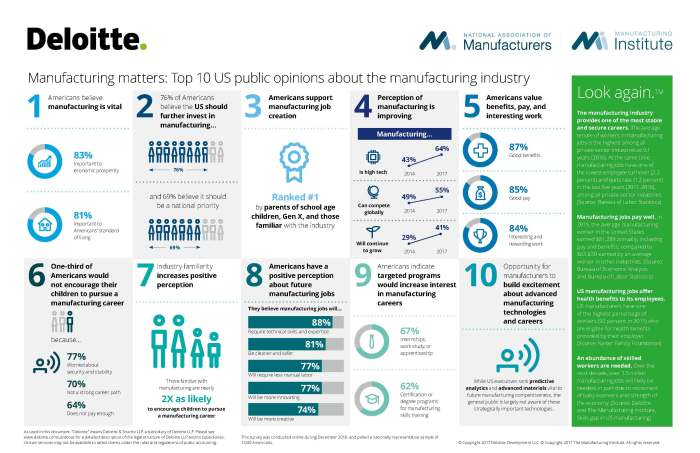 us-manufacturing-public-perception-study-top10-infographic